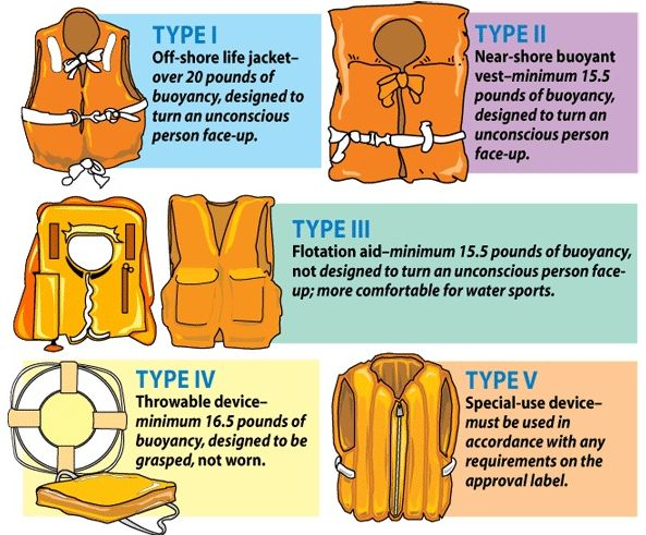 Coast Guard PFD Type designations.